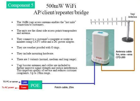 AMU-2405g up to 20 Km Long Range Wireless LAN