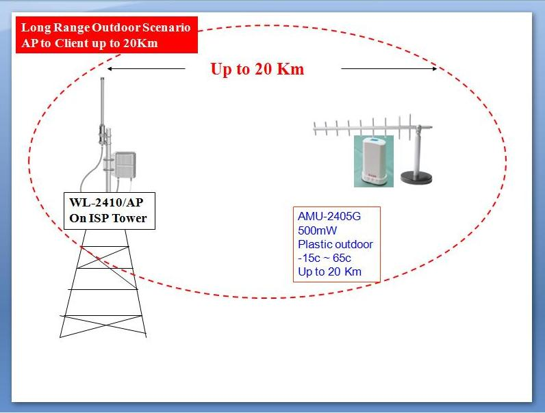 WISP-Hotspot AP to Client Up to 20 Km Range