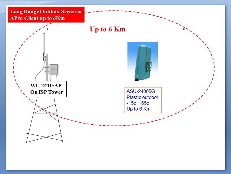 WISP-Hotspot AP to Client up to 6Km range