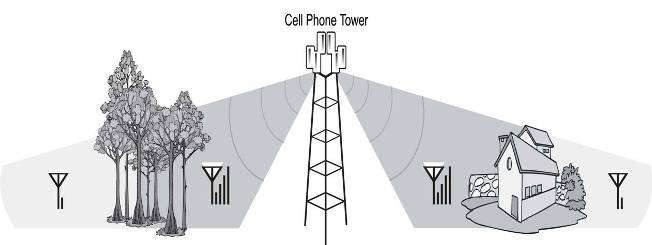 Cell Phone Signal Problem
