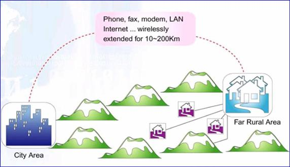 City-Rural Long Range Communication Solution