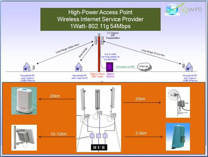 WISP-Hotspot Long Range  Wireless LAN AP