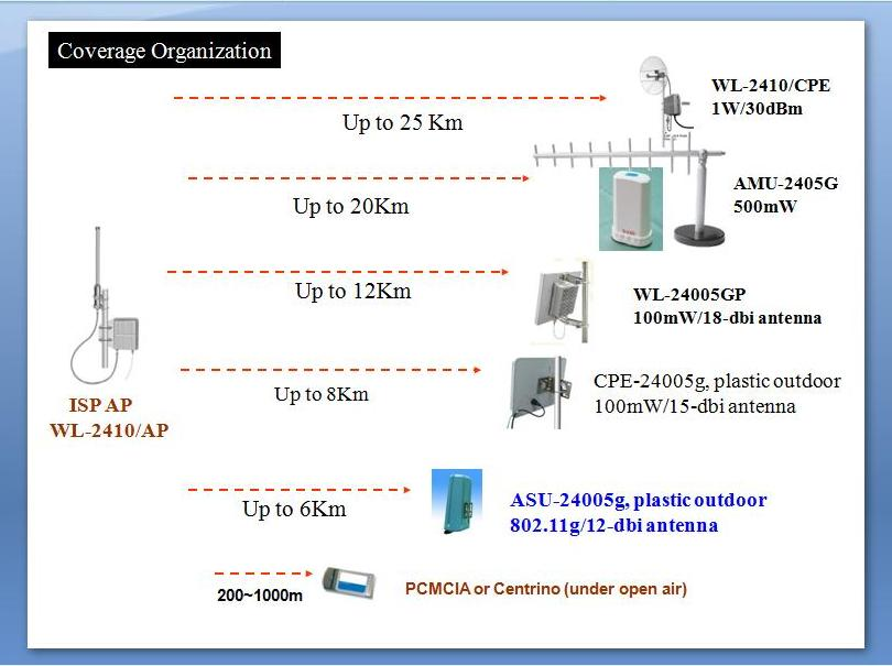 WL-2410 AP Coverage Scenario up to 20km