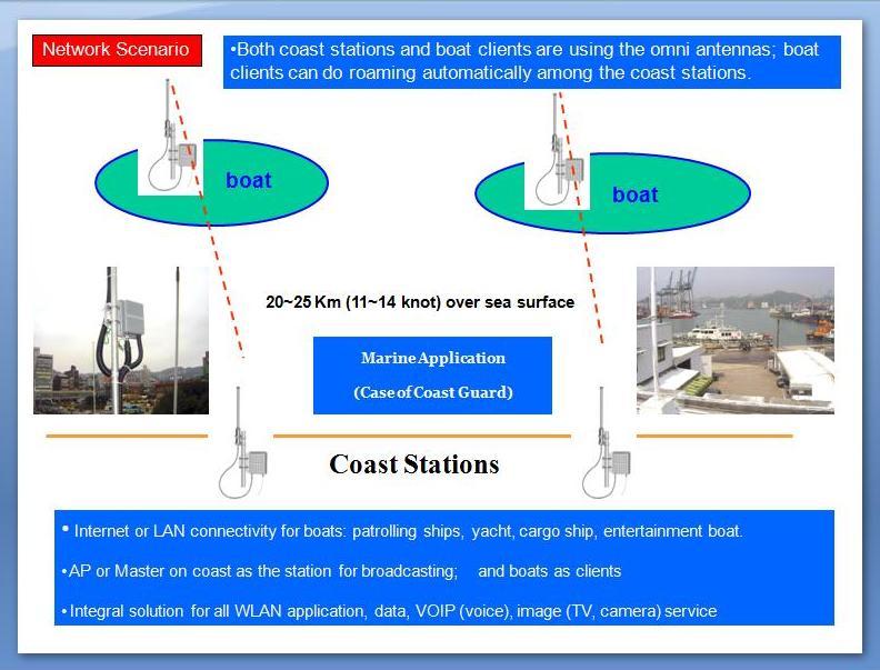 Long-Range WLAN Marine Application Solution