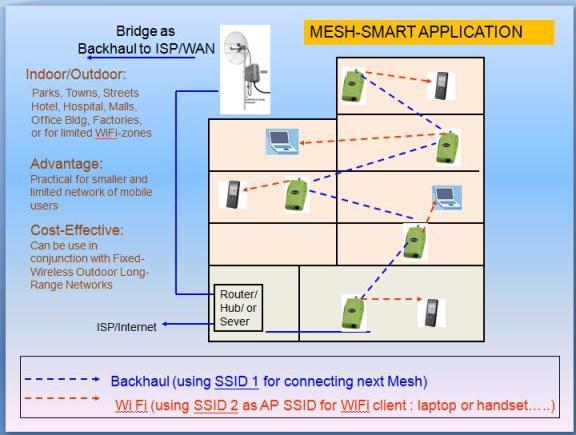Mesh-Smart WiFi Zone