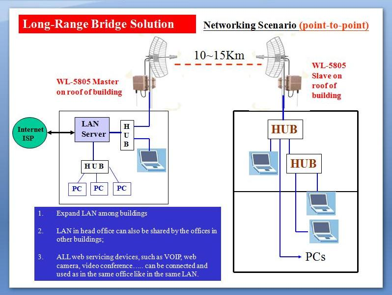 P2P Long Range Wireless Bridge Solution