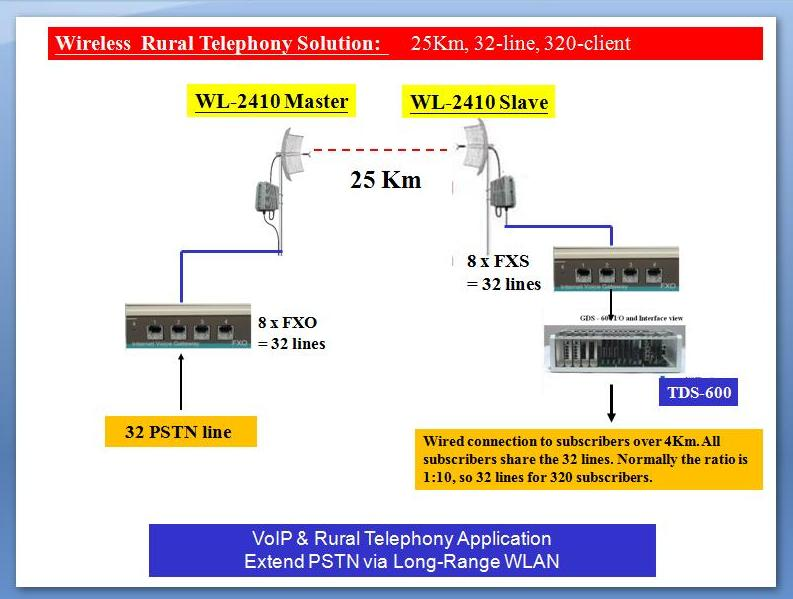 Rural Telephony via Long Range Wireless LAN