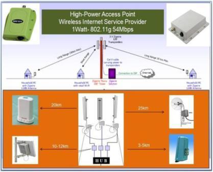 WISP-Hotspot