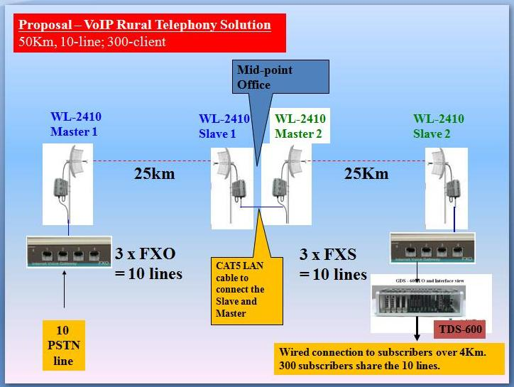 Rural Telephony over Long Range WLAN -50km