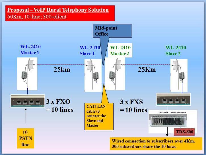 Rural Telephony over Long Range WLAN -50km