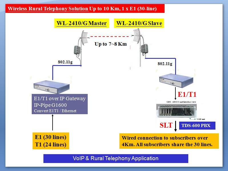 VOIP Telephony Extending E1 Connection