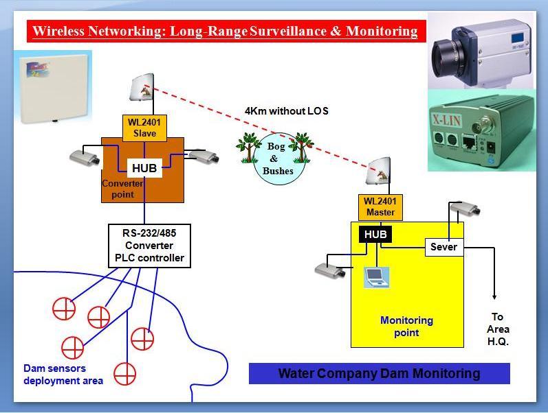Wireless Surveillance Over Long-Range Wireless LAN