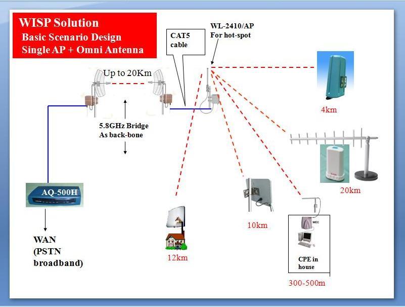 WISP Basic Wireless Network